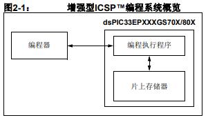 dsPIC33EPXXXGS70X和80X数字信号控制器的详细中文资料概述