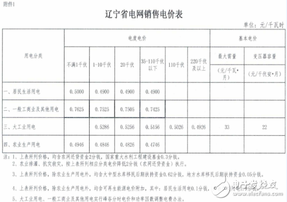 辽宁又降电价!一般工商业电力用户1.85分/千瓦...