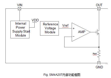SM4A20T单通道LED恒流驱动芯片的详细中文数据手册免费下载