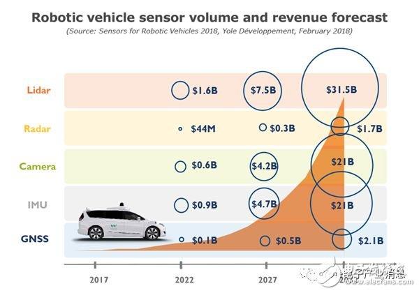 機器人汽車為工業傳感器帶來巨大市場