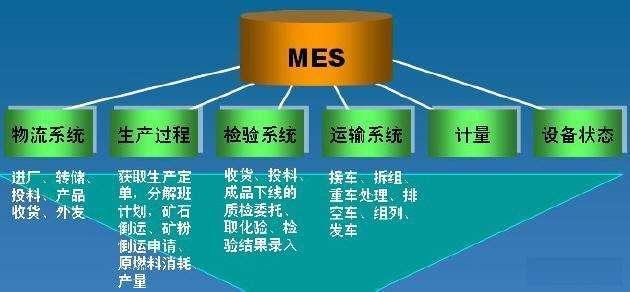 MES系统提升智能工厂