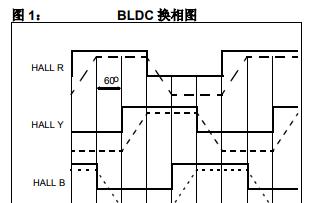 使用dsPIC30F2010控制BLDC电机的具体实现中文资料免费下载