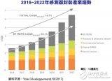 MEMS元件封装市场2022年将达到64.6亿美...
