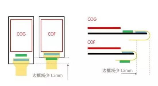 测试设备交期大幅拉长,COF基板、封装、测试或同...