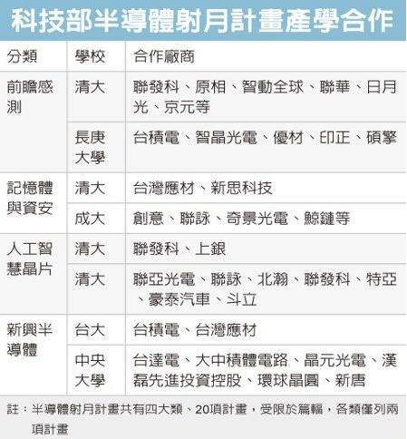 台湾科技部宣布40亿半导体射月计划,将主攻3纳米制程技术,力拼2022年量产