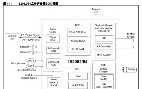 IS2062和IS2064立体声音频SoC的详细中文数据手册免费下载