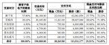 新纶科技拟以发行股份及支付现金的方式购买千洪电子...
