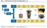 全球半导体硅片行业变迁:日本半导体与硅片产业