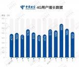 中国电信5月4G用户净增552万 累计达2.12...