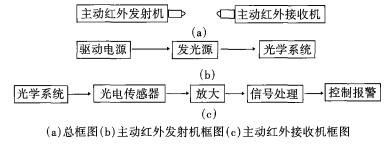 入侵探测器的四种主要分类及其工作原理和应用的详细中文资料概述