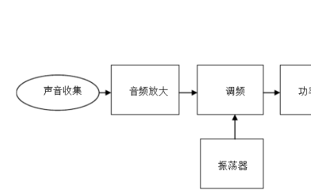 调频无线话筒设计的详细中文资料免费下载
