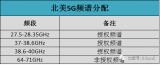 40种无线通信传输技术及其频率分配