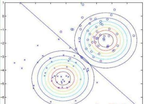 朴素贝叶斯算法详细总结