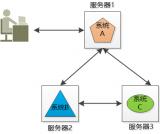 JAVA科普:分布式和集群