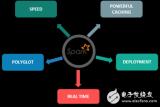 机器学习实例:Spark与Python结合设计