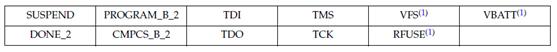 Xilinx Spartan-6系列封装概述和管脚分配