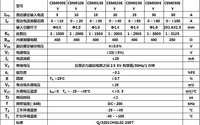 CSM050SY系列霍爾電流傳感器性能和使用說明詳細資料概述