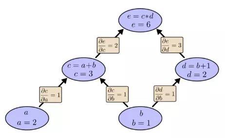 一种思考数学表达式的轻松方法——计算图