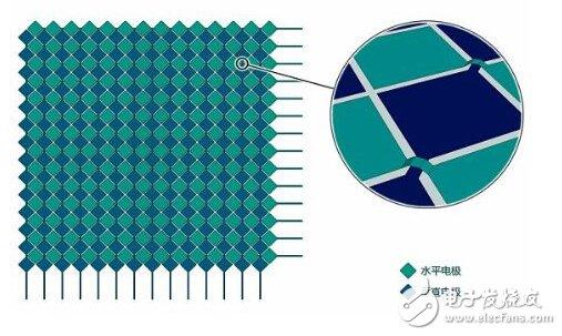 触控面板优缺点介绍及电路设计