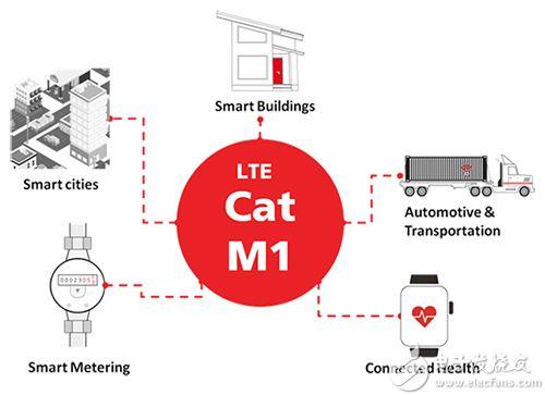 应用于各行业的 LTE Cat M1 的图片