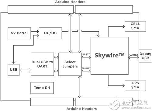 NL-M1DK 开发套件示意图展示了 Arduino 兼容针座