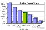 详细分析网络、存储、RAM和缓存的融合