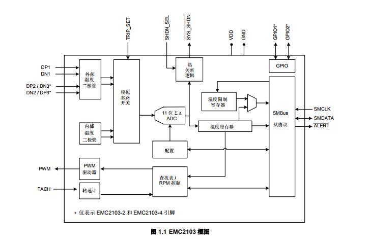 基于EMC2103下的具有硬件热关断功能的 风扇控制器