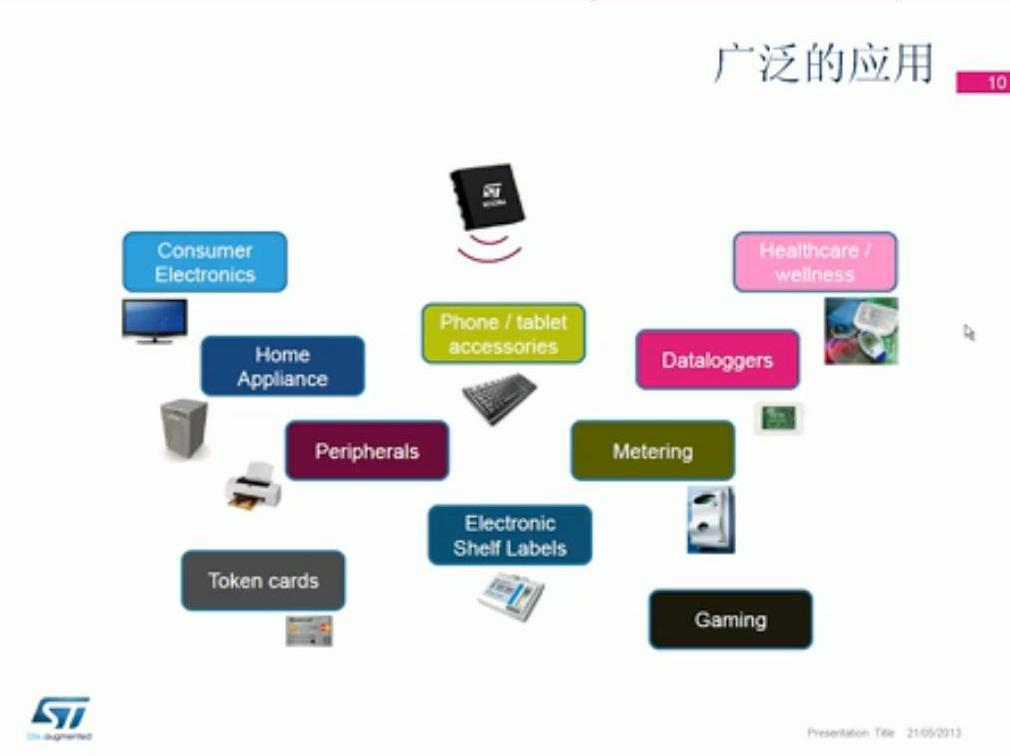 关于Dynamic NFC RFID tags天线设计(1)