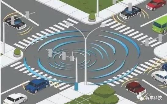 关于自动驾驶从技术层面走向商业化的发展现状及趋势研究详解