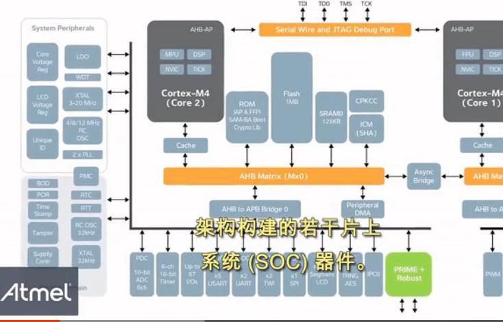 介绍 SAM4C 低功耗的智能能源器件