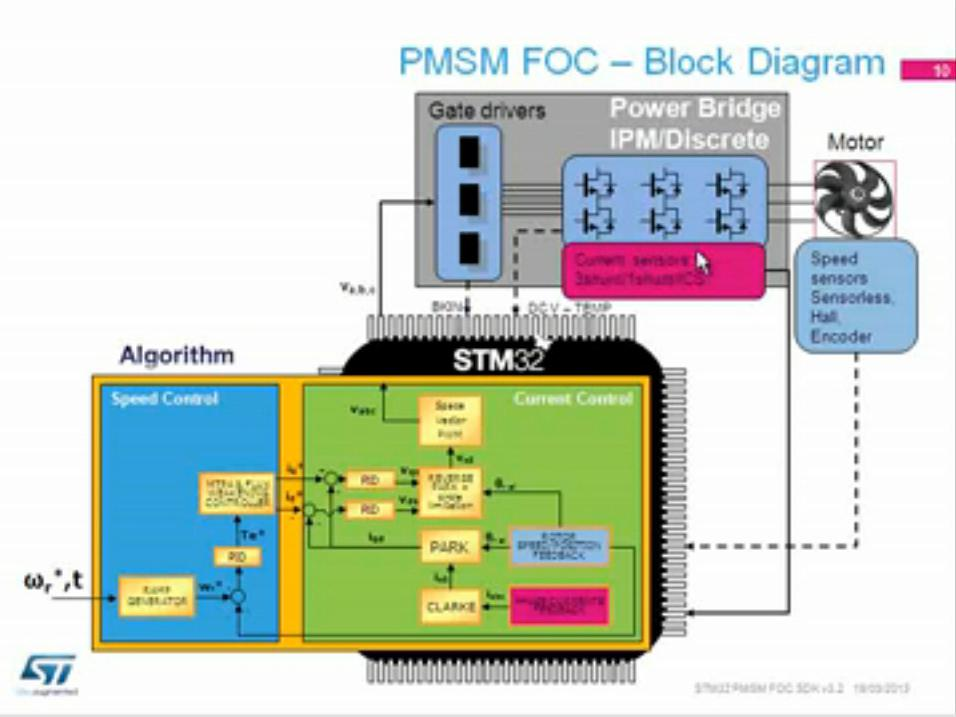 STM32 PMSM FOC SDK V3.2讲座(1)