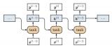 RNN及其变体LSTM和GRU
