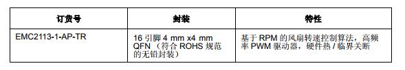基于EMC2113下具有多个温度区和硬件热关断功能 的基于 RPM 的风扇控制器