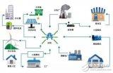 微电网的三种关键技术