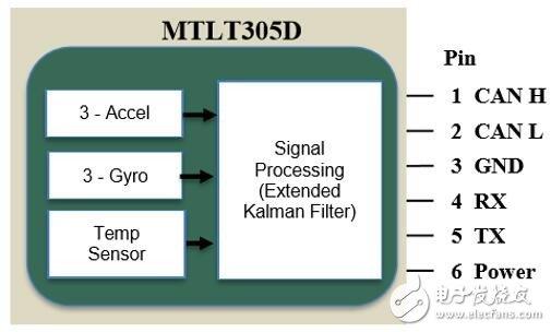 ACEINNA发布新款传感器模块MTLT305D