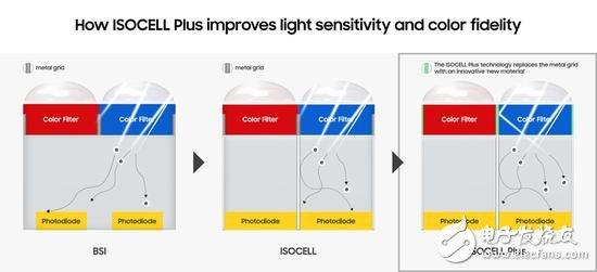 三星联合富士研发ISOCELL Plus传感器,新型材料替代像素前部金属网