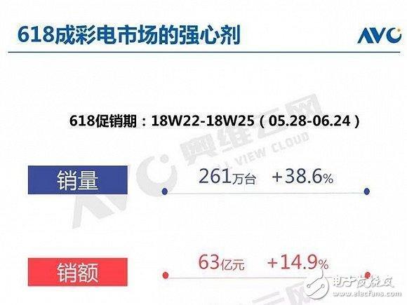 618促销带动彩电业走向回暖,引起新一轮价格战