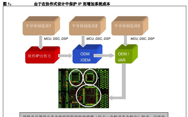 如何保护协作系统设计中的知识产权详细中文资料概述