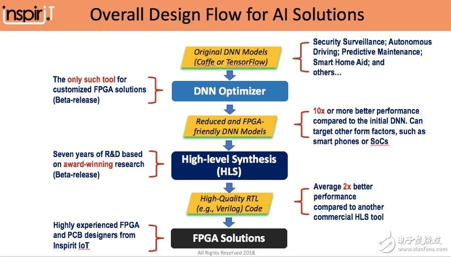 """Inspirit IoT创始人陈德铭:""""万能芯片""""FPGA在深度学习领域的用法"""