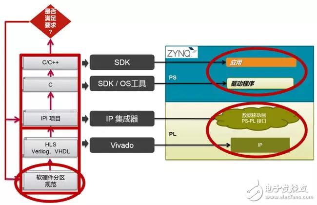 Zynq开发流程的捷径SDSoC