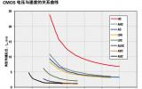 TI的逻辑器件详细中文资料概述