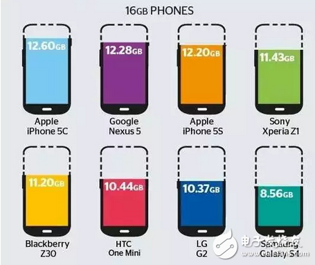 一文告诉你为什么你的手机内存卡,比标称值要小