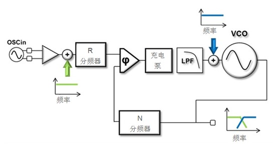 关于基于数据表规格快速估算出PLL的相位噪声方法