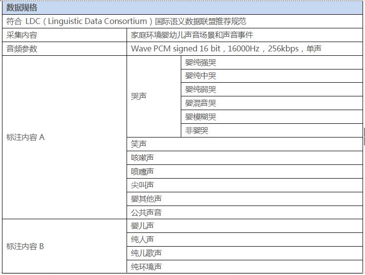 婴幼儿语料库人工智能技术的详细中文资料概述