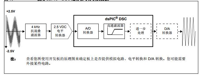 基于CE001下的DSP 函数库进行信号滤波