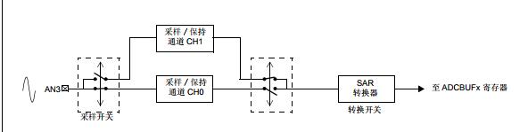基于CE002下 10 位 dsPIC30F A/D 转换器 配置为 1 Msps 转换率