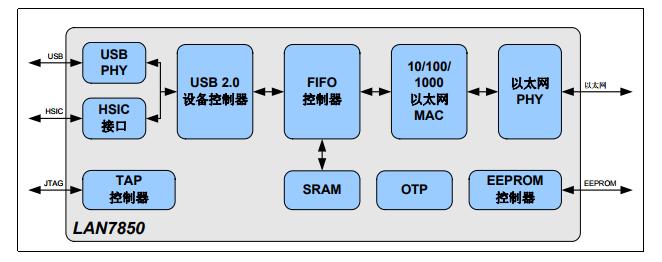 基于LAN7850下的具有HSIC的高速USB 2.0转 10/100/1000以太网控制器