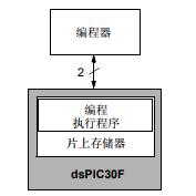 关于dsPIC30F下的SMPS闪存编程规范