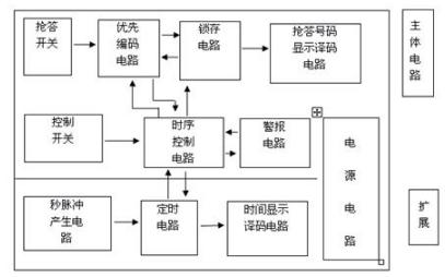 如何使用74系列常用集成电路设计八路抢答器的详细中文资料概述