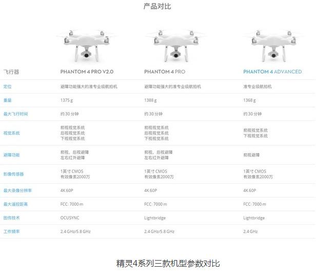 大疆发布精灵Phantom 4 Pro V2.0无人机,坐实行业霸主地位